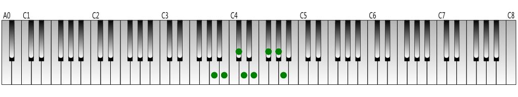 A Major scale Keyboard figure