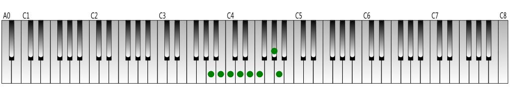 A harmonic minor scale Keyboard figure