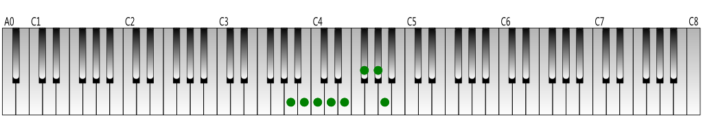 A melodic minor scale (ascending) Keyboard figure
