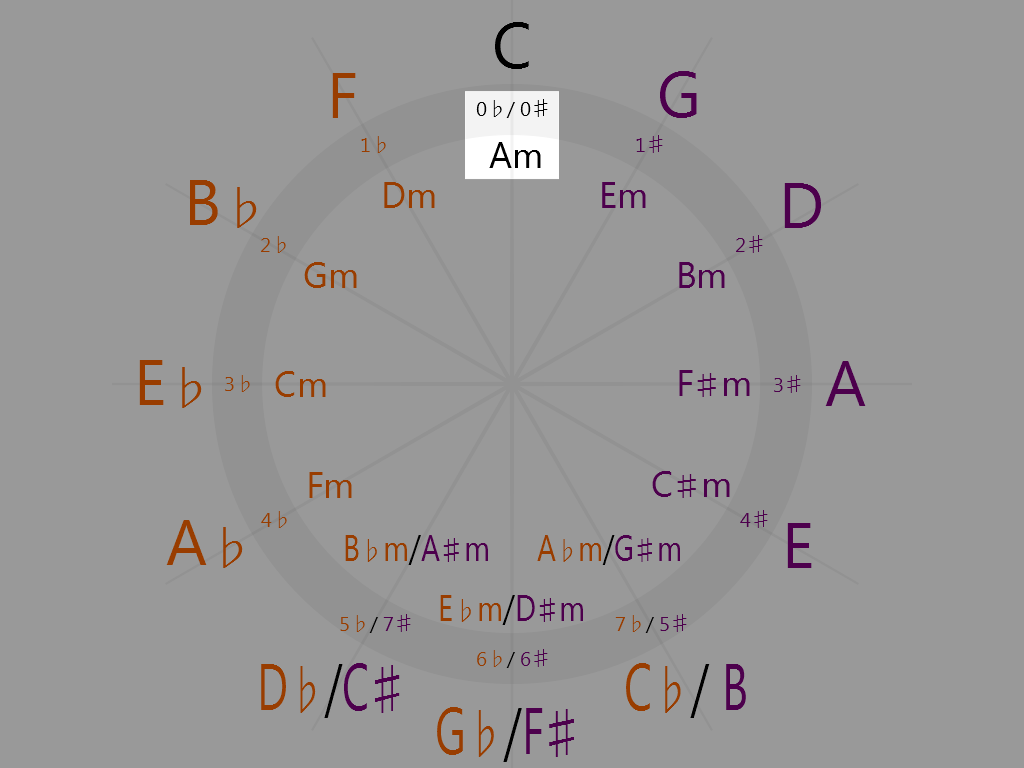 A minor (12 o'clock on the circle of fifths)