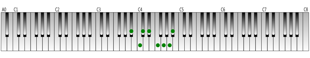 A-sharp melodic minor scale (ascending) Keyboard figure