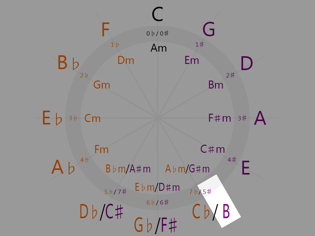 B Major (5 o'clock on the circle of fifths)