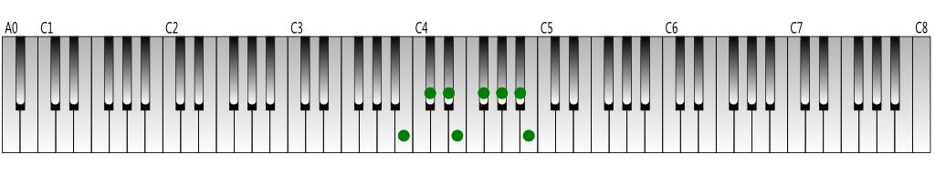 B Major scale Keyboard figure