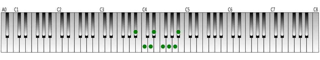 B-flat Major scale Keyboard figure