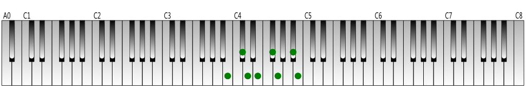 B harmonic minor scale Keyboard figure