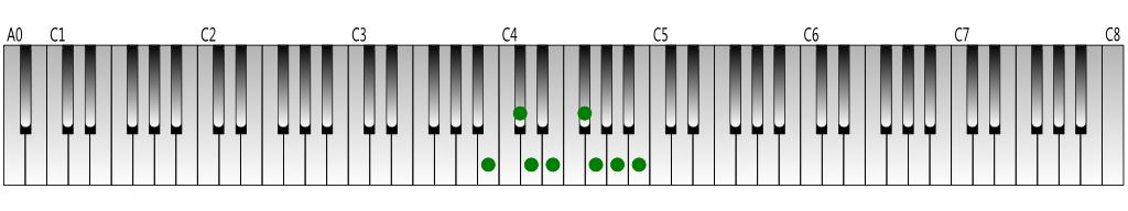 B natural minor scale Keyboard figure