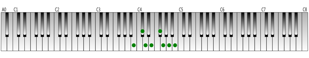 B melodic minor scale (descending) Keyboard figure