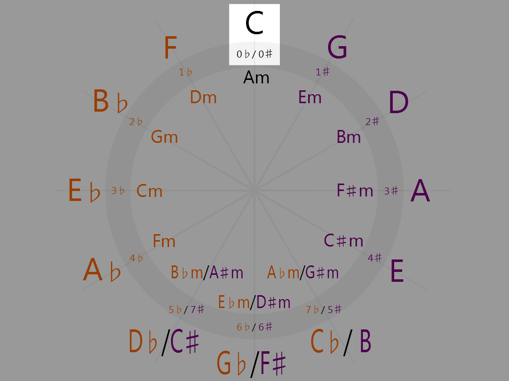 C Major (12 o'clock on the circle of fifths)