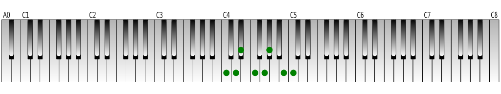 C harmonic minor scale Keyboard figure