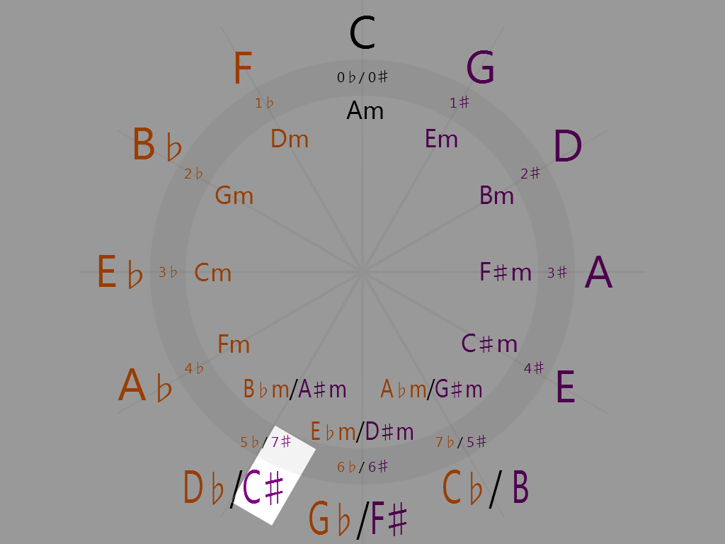C-sharp Major (7 o'clock on the circle of fifths)