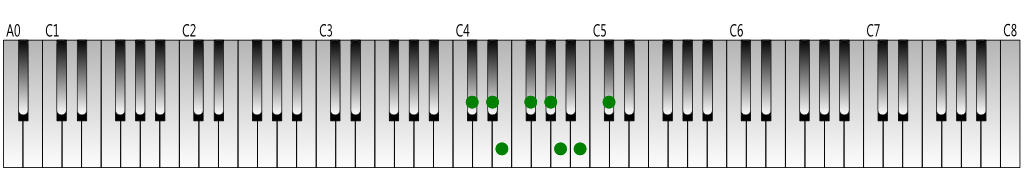C-sharp natural minor scale Keyboard figure