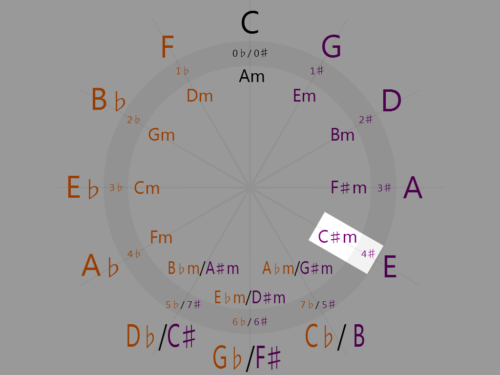 C-sharp minor (4 o'clock on the circle of fifths)