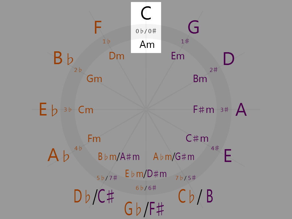 No sharps or flats on the circle of fifths
