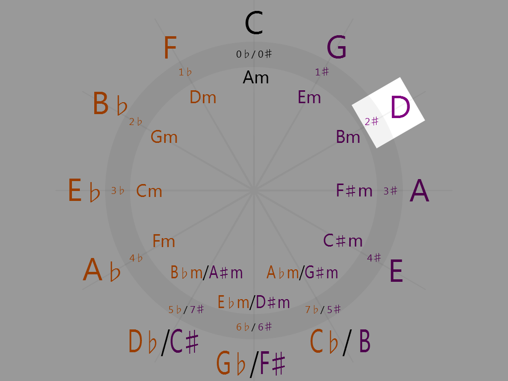 D Major (2 o'clock on the circle of fifths)