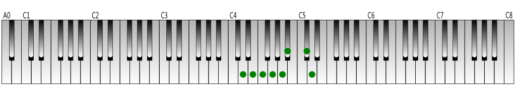 D harmonic minor scale Keyboard figure