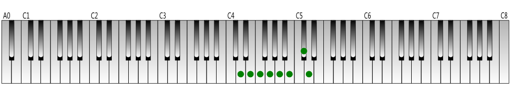 D melodic minor scale (ascending) Keyboard figure
