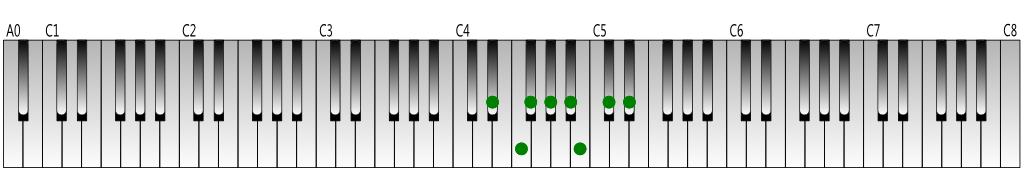 D-sharp natural minor scale Keyboard figure