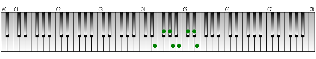 E Major scale Keyboard figure