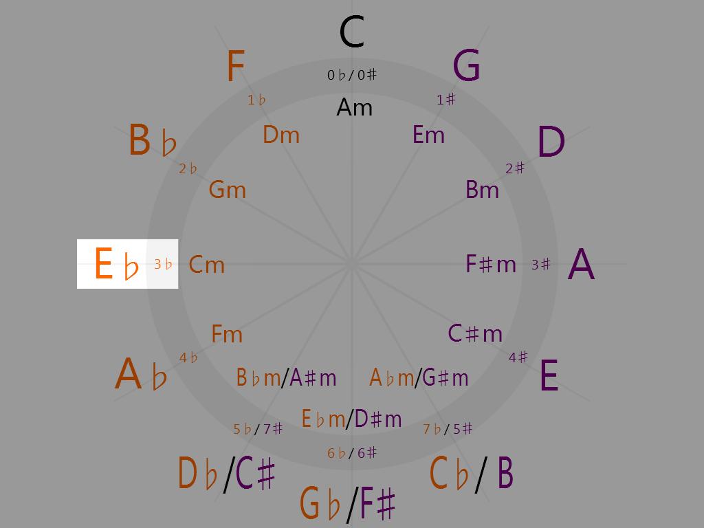 E-flat Major (9 o'clock on the circle of fifths)