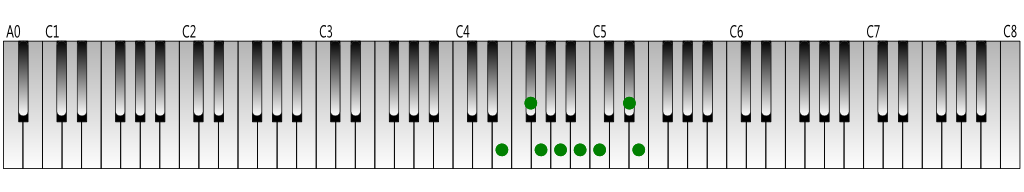 E harmonic minor scale Keyboard figure