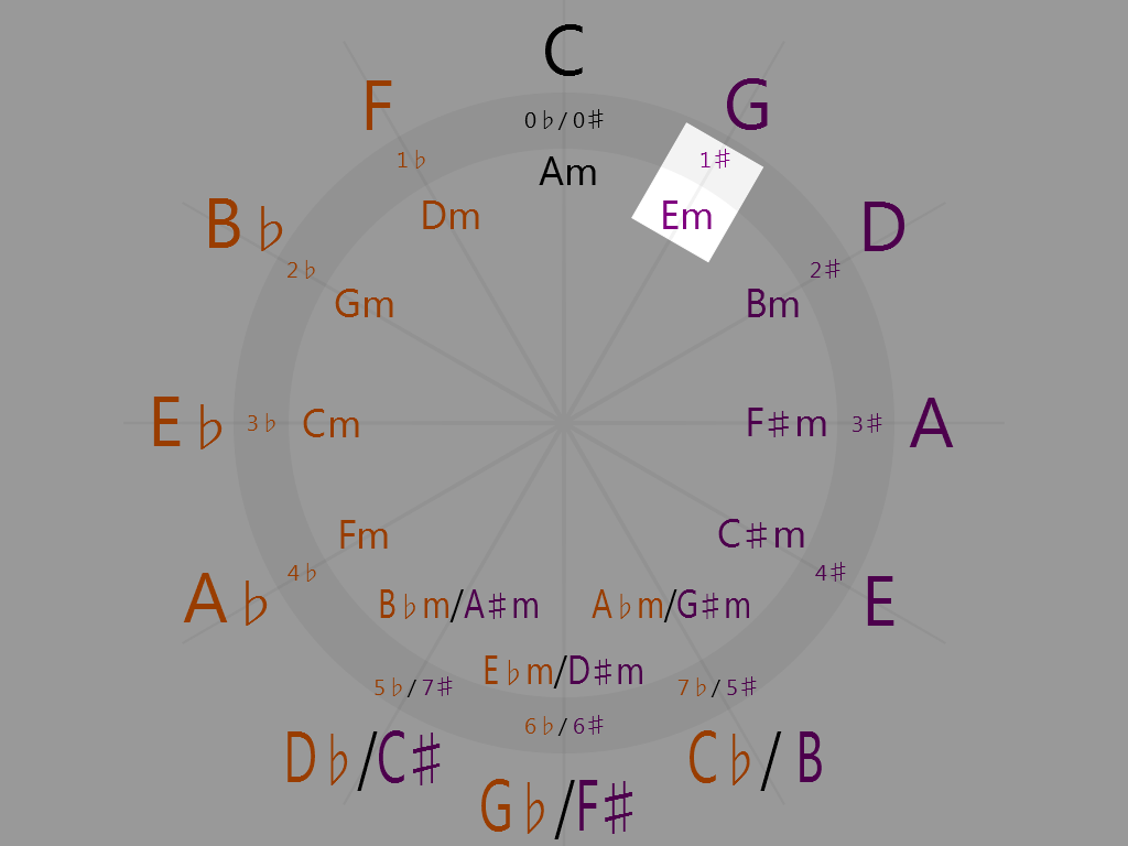 E minor (1 o'clock on the circle of fifths)