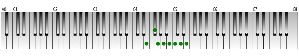 E natural minor scale Keyboard figure