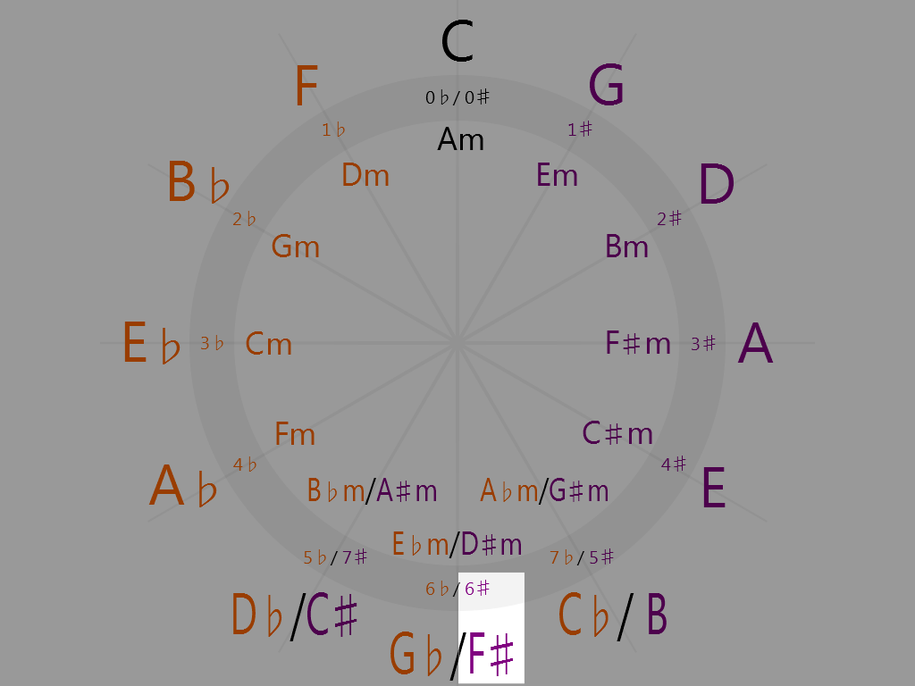 F-sharp Major (6 o'clock on the circle of fifths)