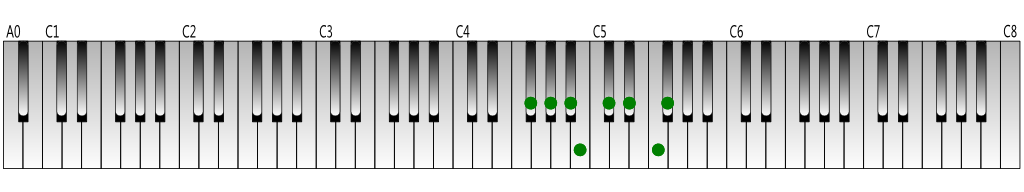F-sharp Major scale Keyboard figure