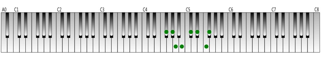 F-sharp melodic minor scale (ascending) keyboard figure
