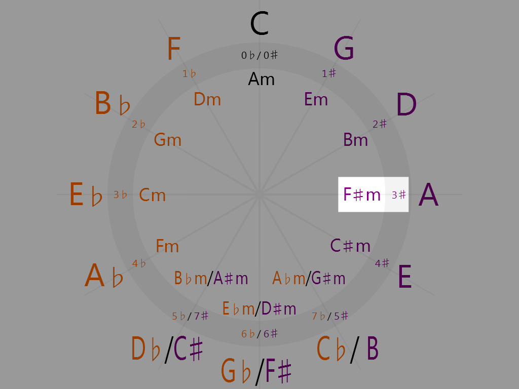 F-sharp minor (3 o'clock on the circle of fifths)