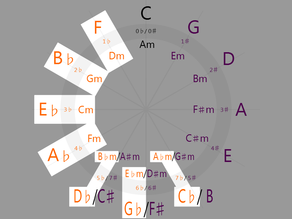 Flat keys on the circle of fifths