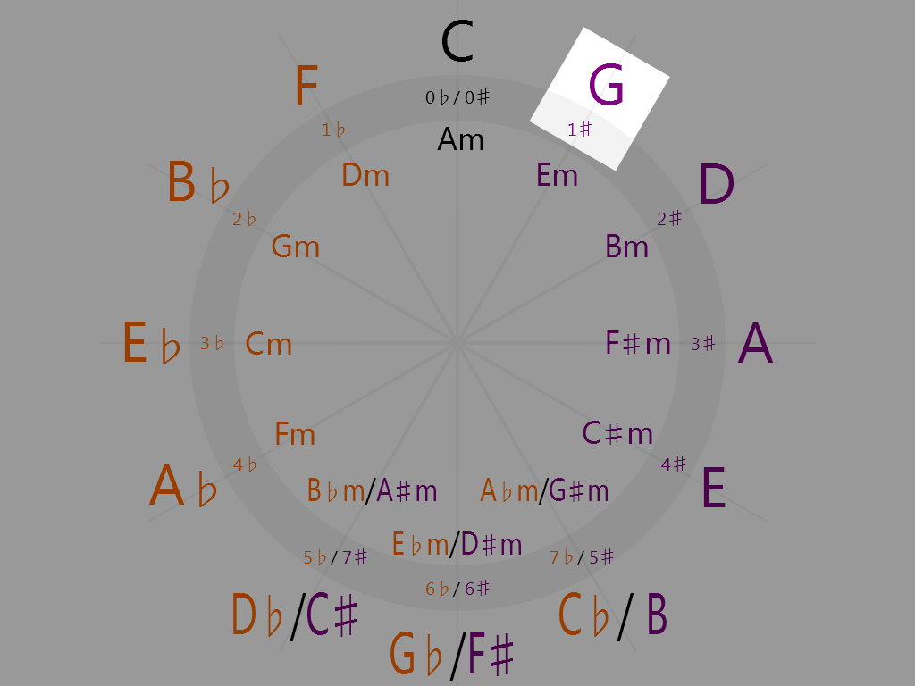 G Major (1 o'clock on the circle of fifths)