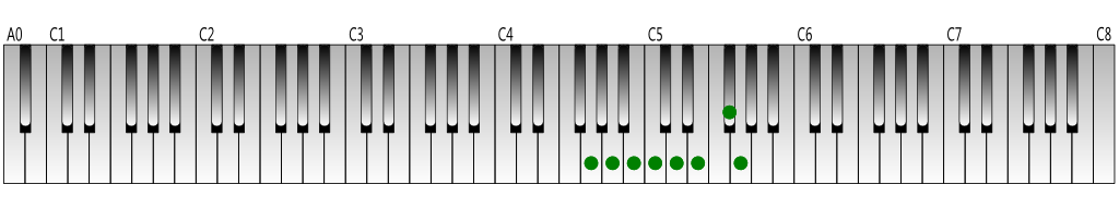 G Major scale Keyboard figure