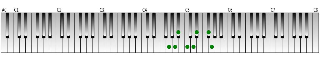 G harmonic minor scale Keyboard figure