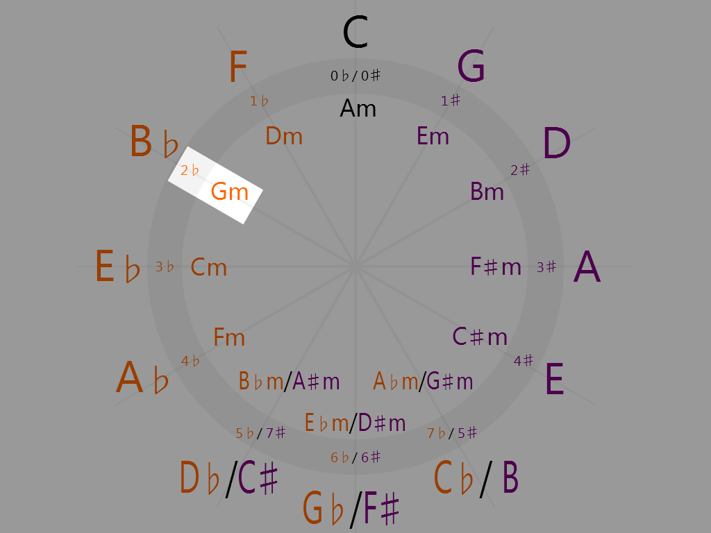 G minor 10 o'clock on the circle of fifths