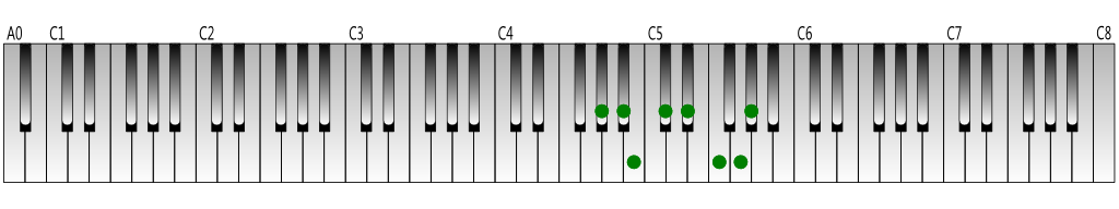 G-sharp melodic minor scale (ascending) Keyboard figure
