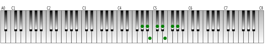 G-sharp melodic minor scale (descending) Keyboard figure