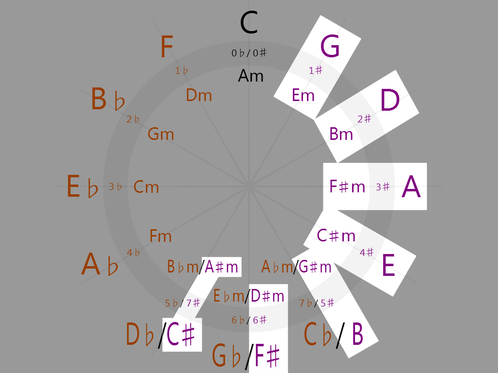 Sharp keys on the circle of fifths