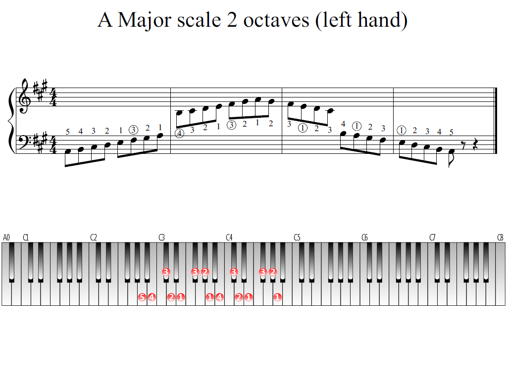 Figure 1. Whole view of the A Major scale 2 octaves (left hand)