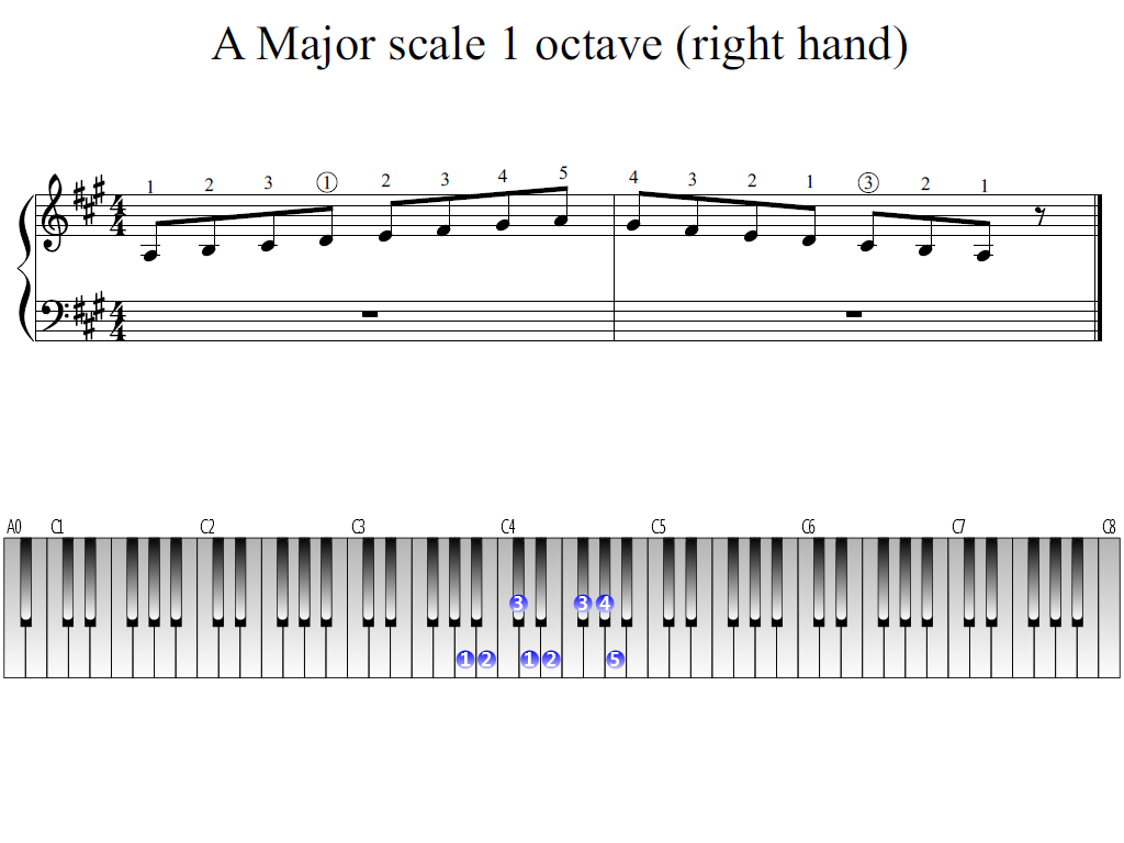 Figure 1. Whole view of the A Major scale 1 octave (right hand)
