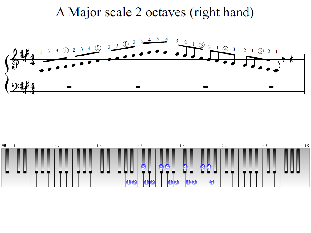 Figure 1. Whole view of the A Major scale 2 octaves (right hand)