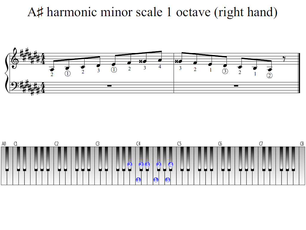 Figure 1. Whole view of the A-sharp harmonic minor scale 1 octave (right hand)