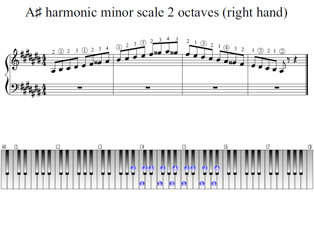 Figure 1. Whole view of the A-sharp harmonic minor scale 2 octaves (right hand)