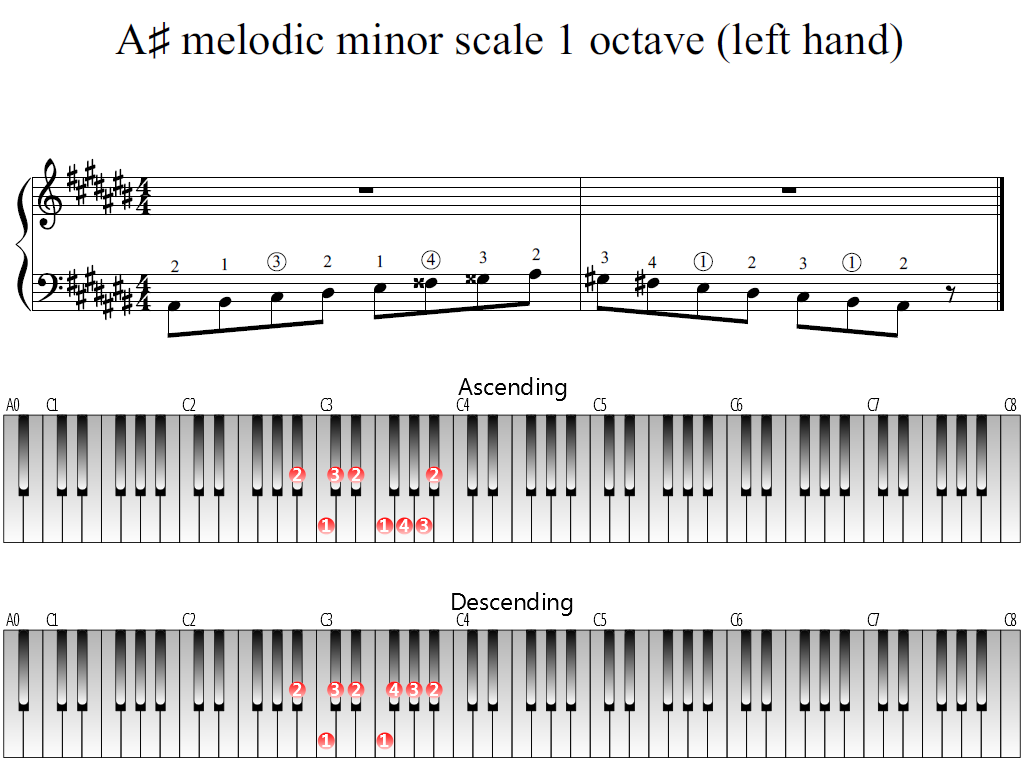 Figure 1. Whole view of the A-sharp melodic minor scale 1 octave (left hand)