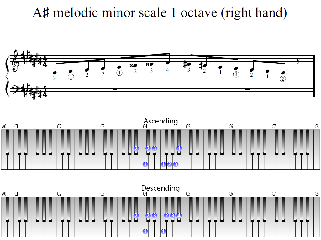 Figure 1. Whole view of the A-sharp melodic minor scale 1 octave (right hand)
