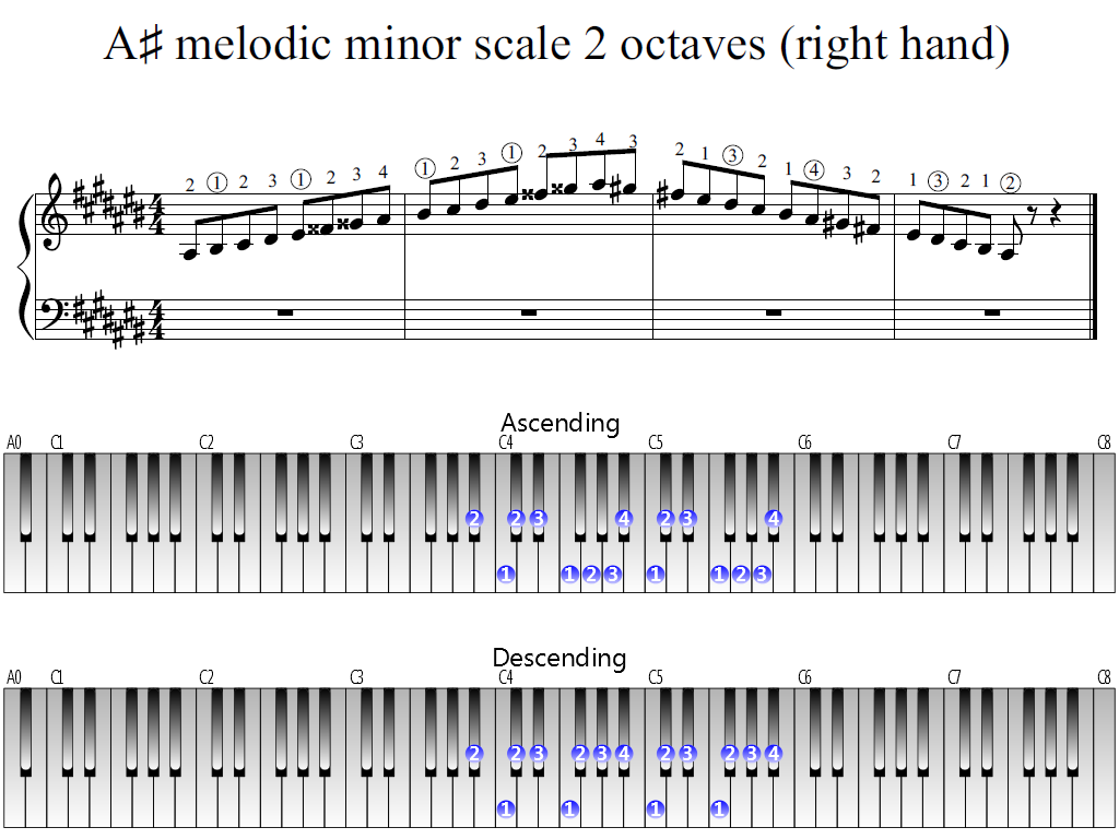 Figure 1. Whole view of the A-sharp melodic minor scale 2 octaves (right hand)