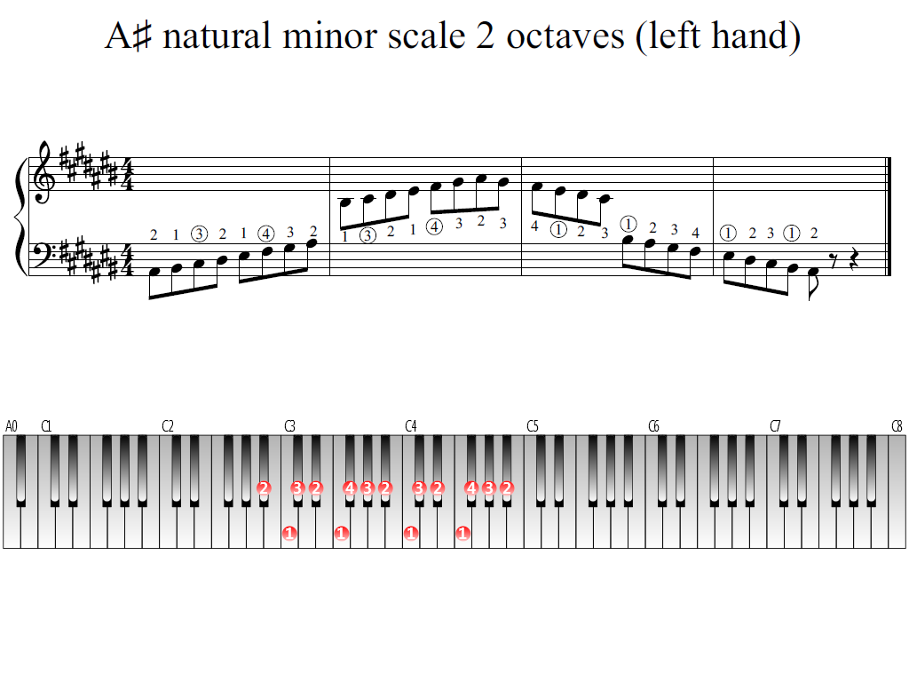 Figure 1. Whole view of the A-sharp natural minor scale 2 octaves (left hand)