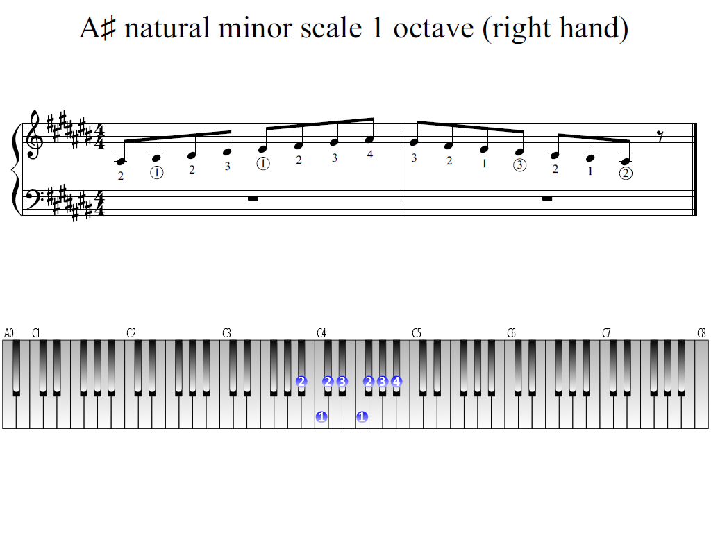 Figure 1. Whole view of the A-sharp natural minor scale 1 octave (right hand)