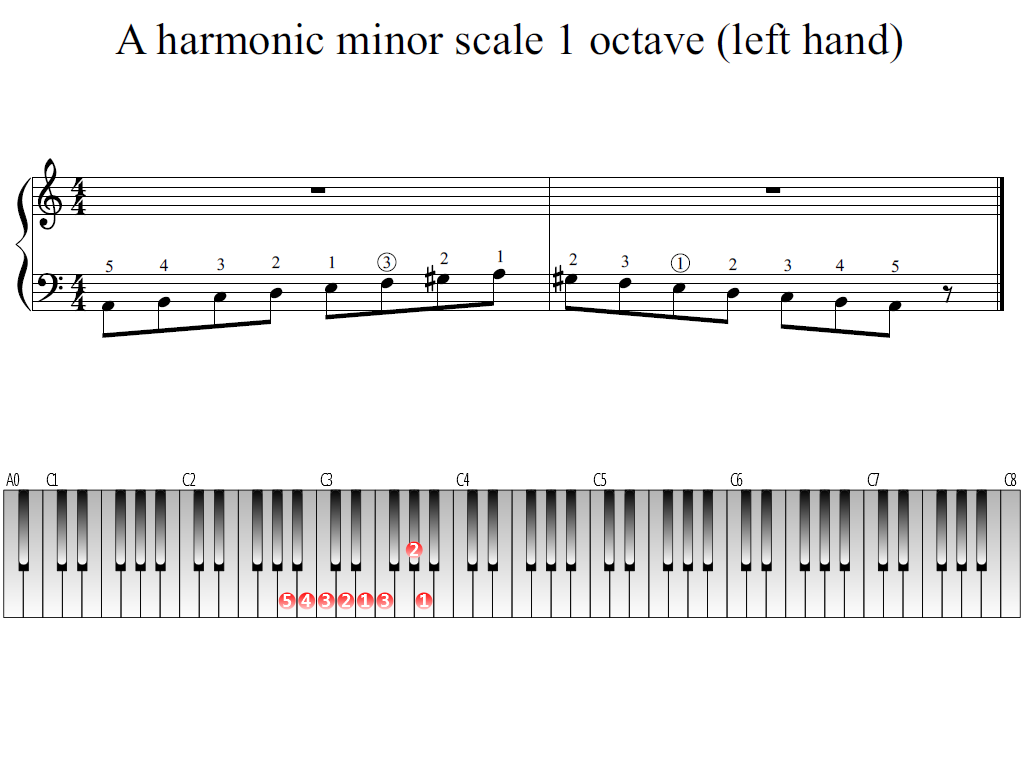 Figure 1. The Whole view of the A harmonic minor scale 1 octave (left hand)