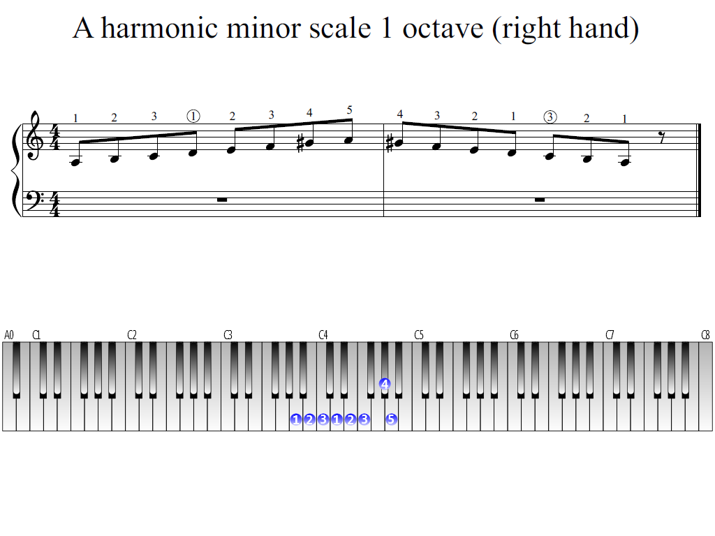 Figure 1. The Whole view of the A harmonic minor scale 1 octave (right hand)